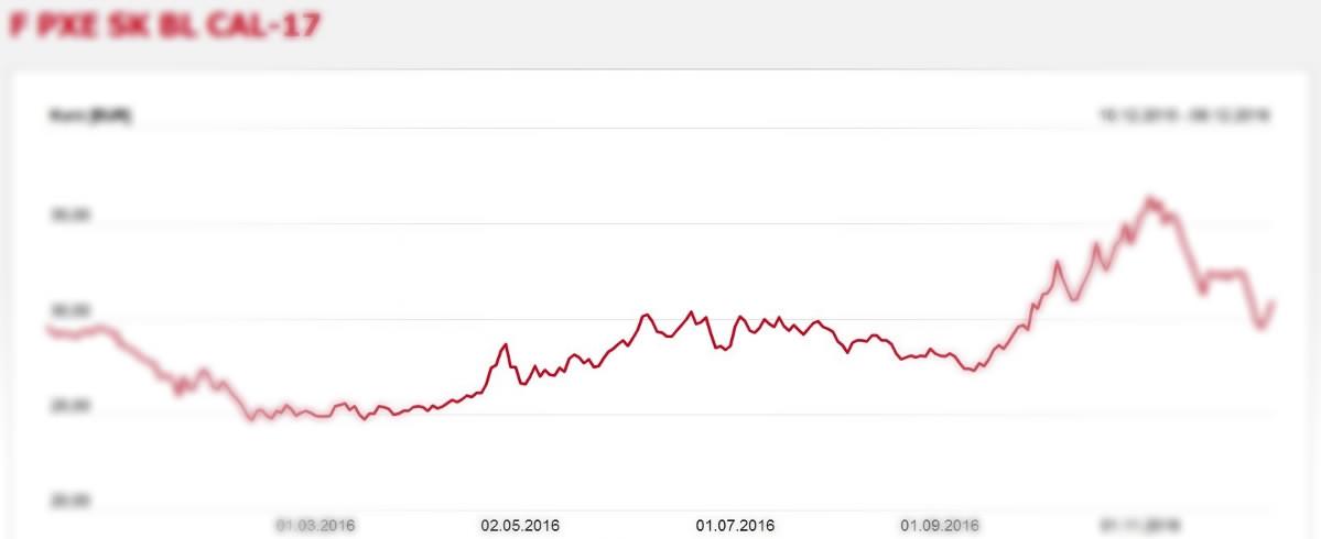 Graf cena elektriny na pražskej burze PXE